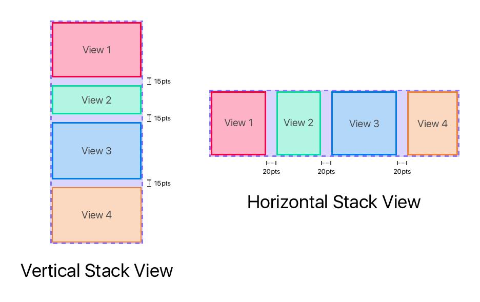 Horizontal and Vertical Stack Views