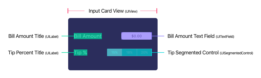 Tip Input Subviews