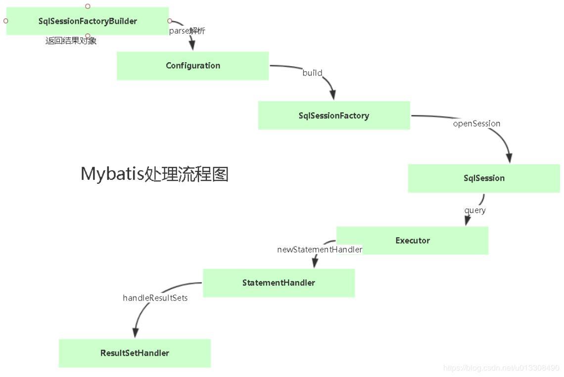 SSM框架-MyBatis