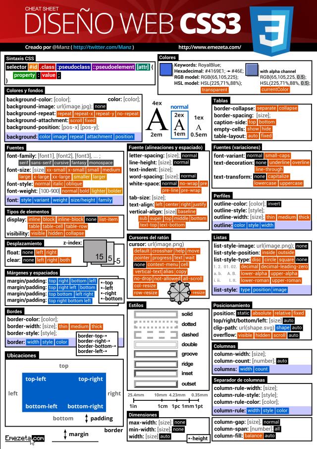 CSS3 CheatSheet (Donation PDF)