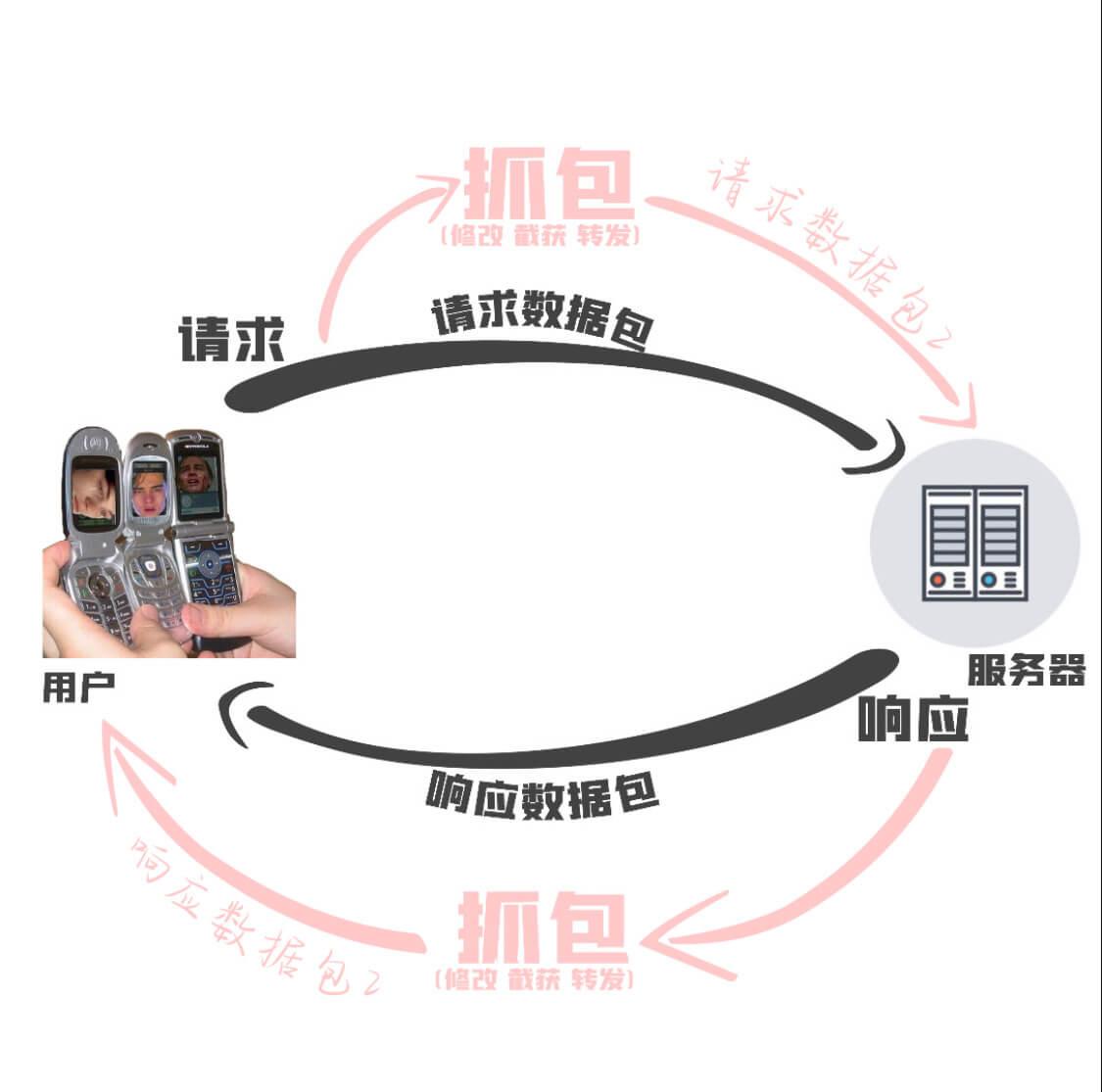 什么是抓包?-网球网络抓包调试教程-HttpCatcher教程