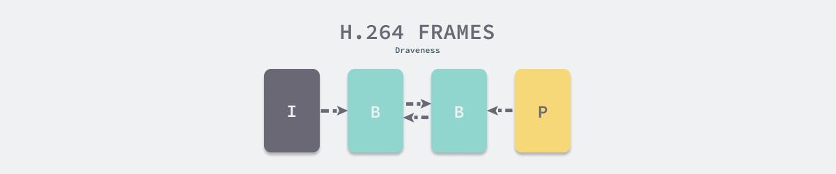 H.264 压缩视频数据