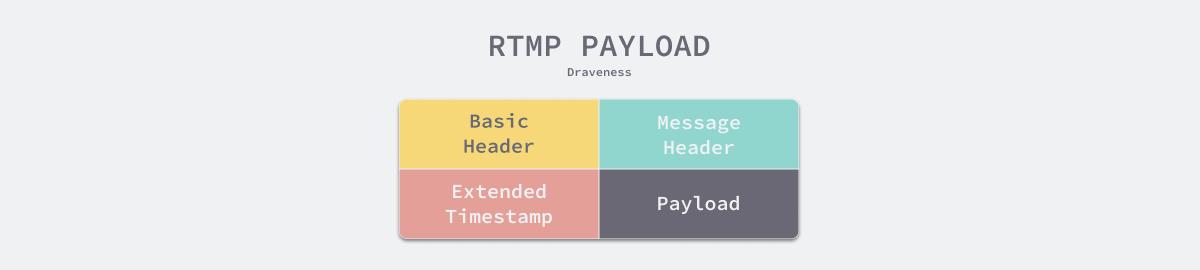 RTMP 协议数据块
