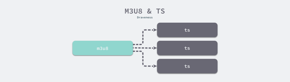 m3u8 和 ts 文件