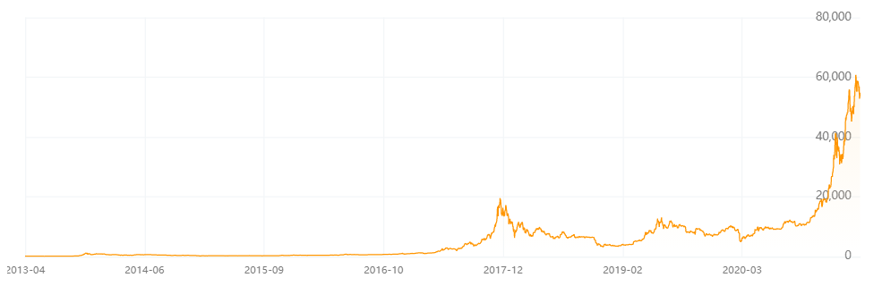 比特币市值趋势图