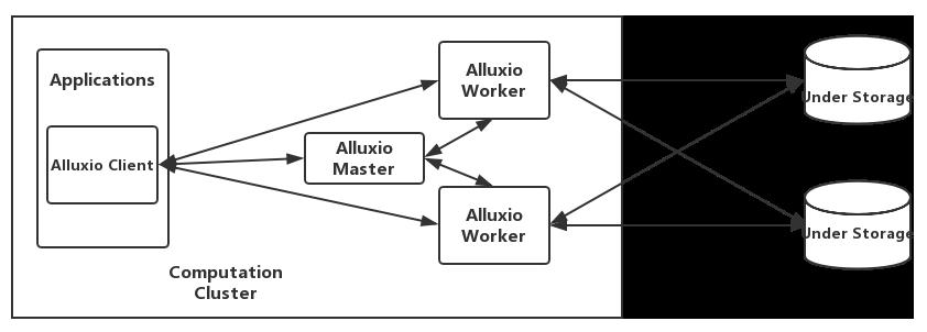 alt Alluxio-7
