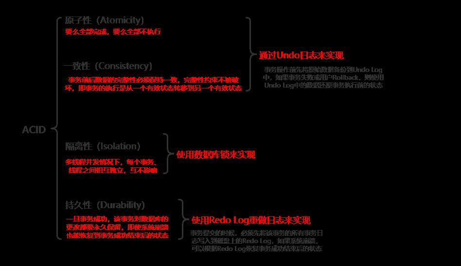 alt MYSQL-ACID-01