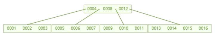 alt MYSQL-index-02
