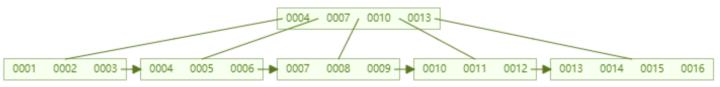 alt MYSQL-index-03