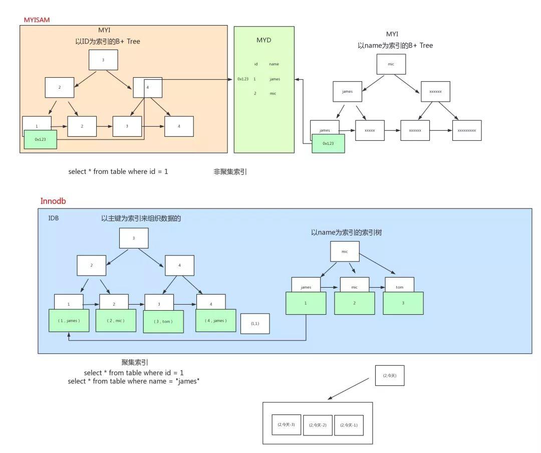 alt MYSQL-index-04