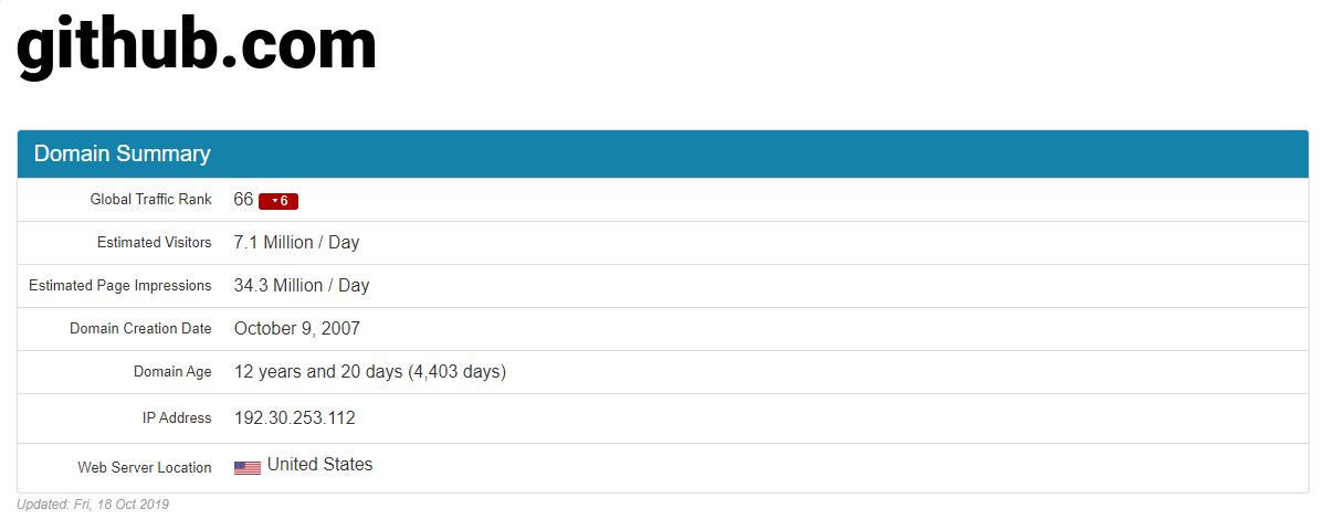 github.com 对应 IP 结果