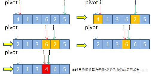 Leetcode40经典排序算法解决topK问题