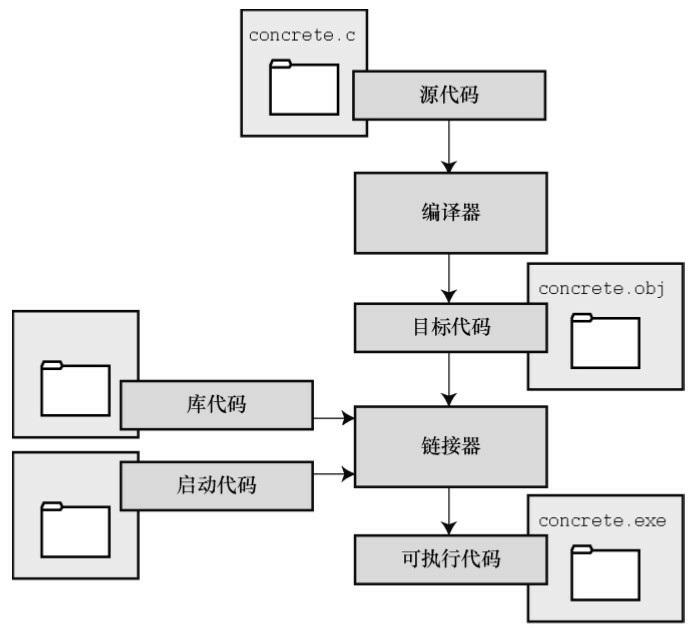 C编译器和链接器