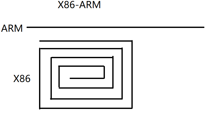 x86-to-arm.png