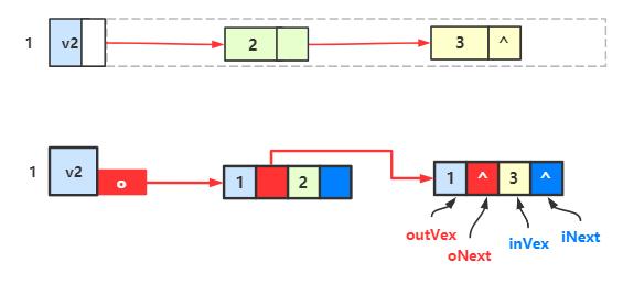 出边表 VS 十字链表