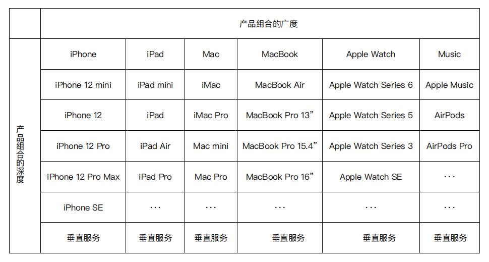 Apple 产品组合