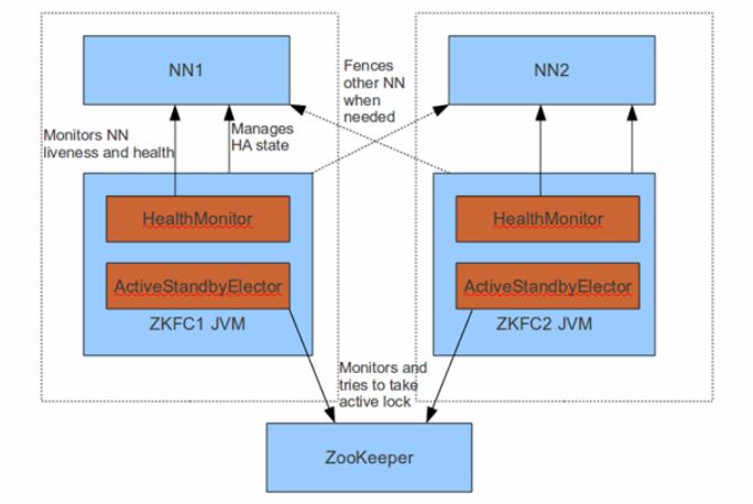 图2 FailoverController架构(源自社区)
