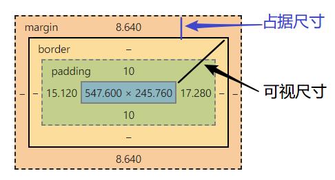 元素尺寸示例图