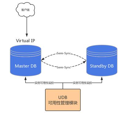 什么是云数据库?云数据库机型版本和产品架构介绍