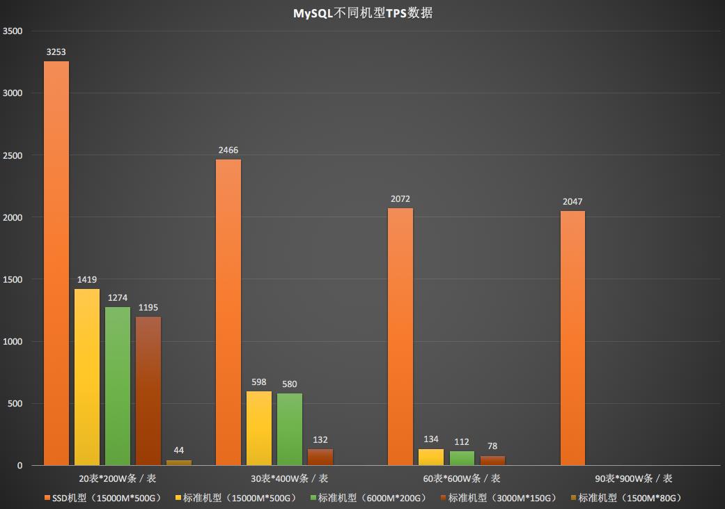 MySQL不同机型TPS数据