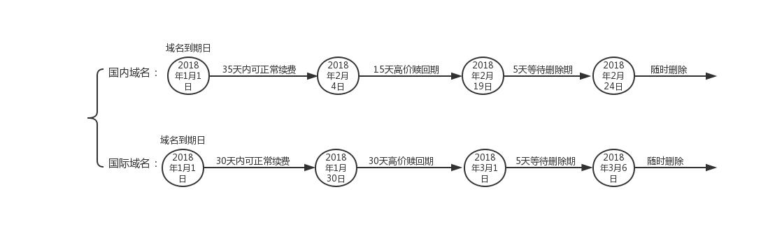 域名赎回流程图