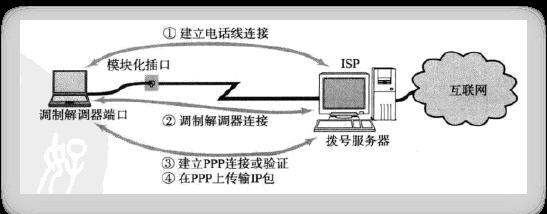 PPP连接过程
