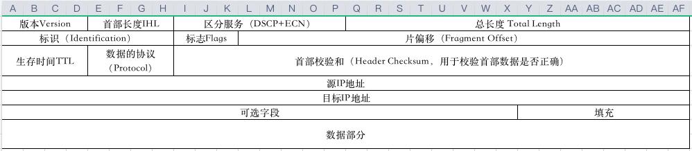 IP数据包图示