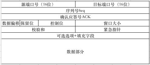 TCP首部信息