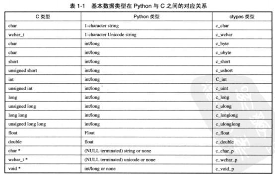 WeiyiGeek.基本数据类型在Python与C之间的对应关系
