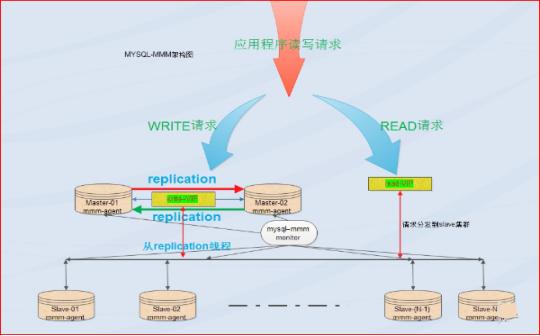 WeiyiGeek.MySQL-MMM架构图