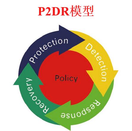 WeiyiGeek.P2DR 模型