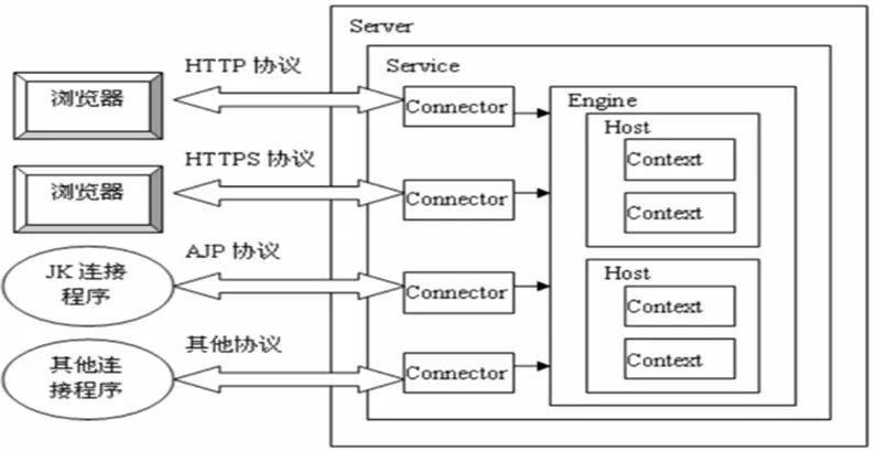WeiyiGeek.体系结构图
