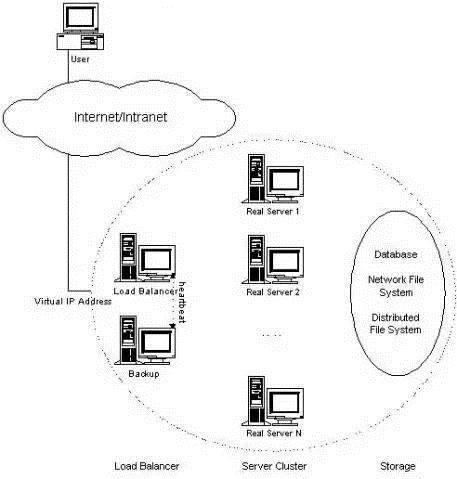 WeiyiGeek.LVS集群的体系结构