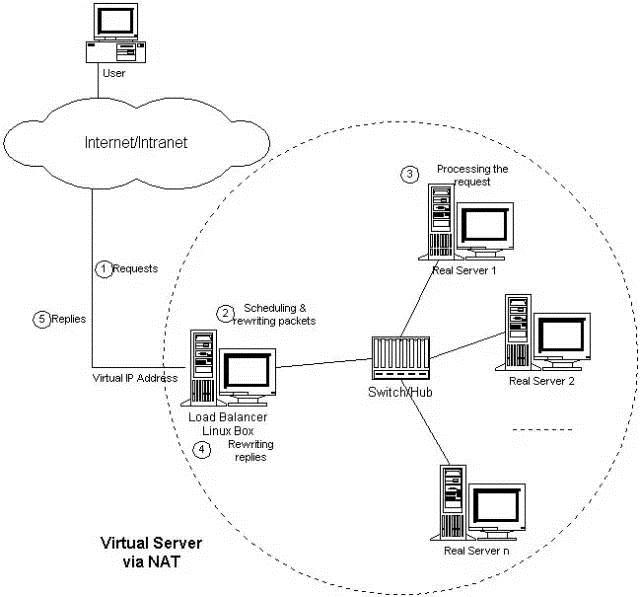 WeiyiGeek.VS/NAT的体系结构