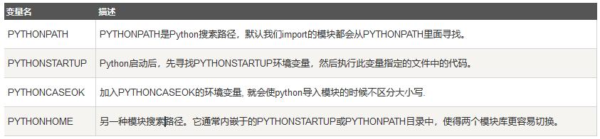Python环境遍历