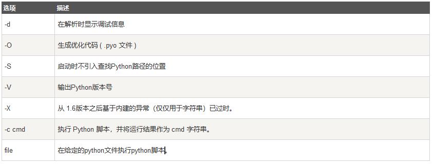 Python命令行参数