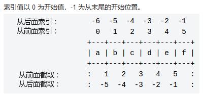 Python字符串索引