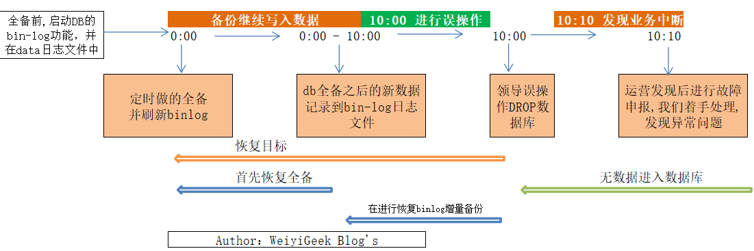 WeiyiGeek.增量恢复案例