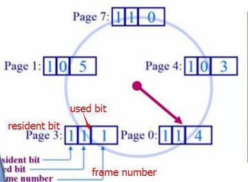 WeiyiGeek.环形页面链表clock