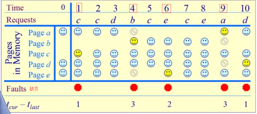 WeiyiGeek.缺页率页面置换算法案例