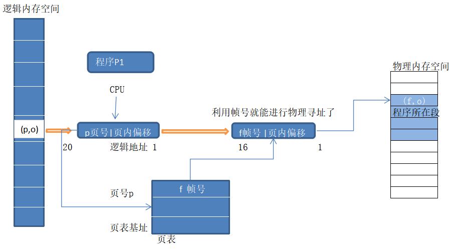页寻址机制示例图