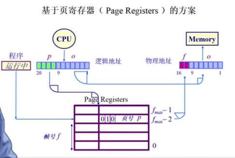 pageRegister方案