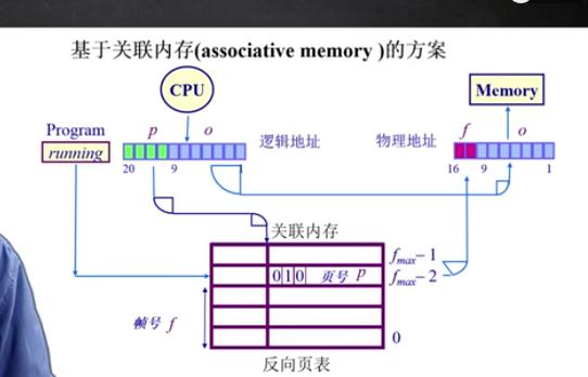 基于关联内存(associative memory)