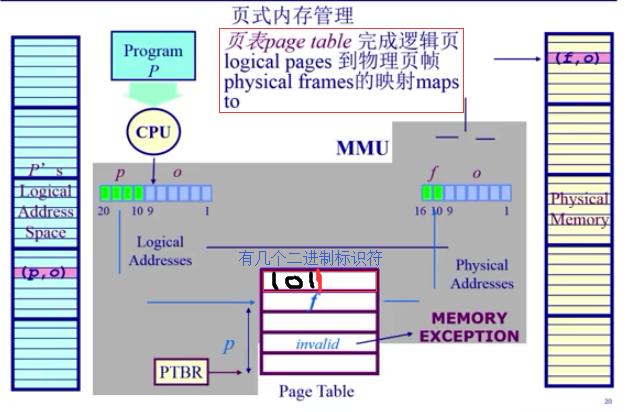 虚拟页式的内存管理图