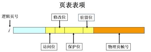 列表表项图