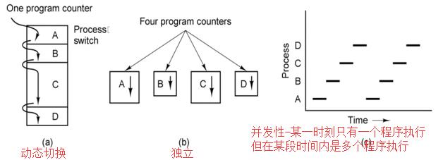 WeiyiGeek.进程与程序的特点图