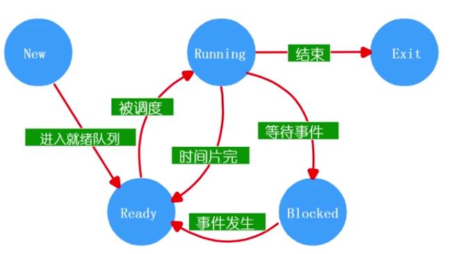 WeiyiGeek.进程变化状态视图