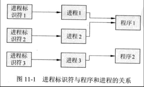 WeiyiGeek.进程标识符与进程与程序之间的关系