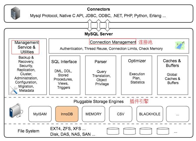 WeiyiGeek.存储引擎架构