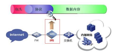 WeiyiGeek.IPS部署图
